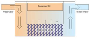 enhanced oil water separator