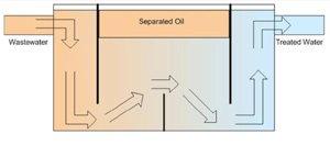 standard oil water separator