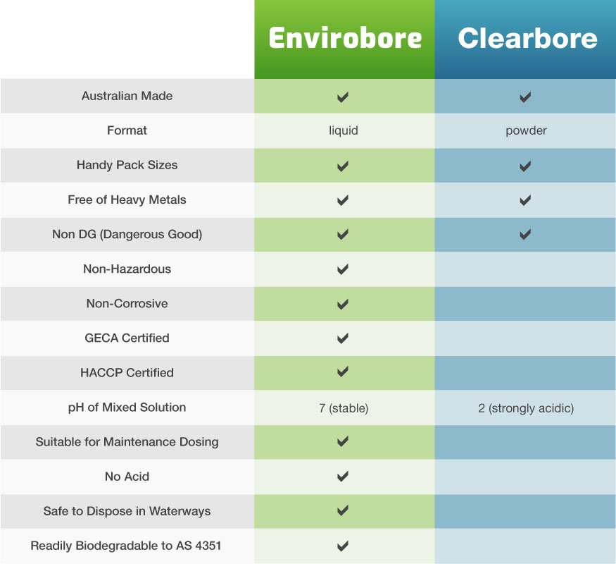 A chart detailing the similarities and differences between envirobore and clearbore.